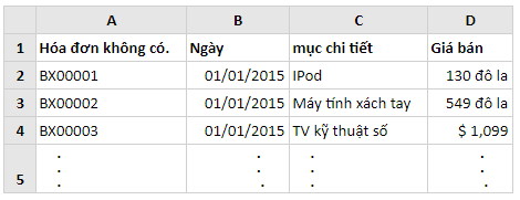 Mẹo sử dụng Pivot Tables trong Excel